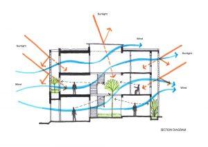 Ductos de ventilación en áreas de hospital