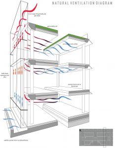 Plano de ventilación